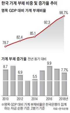 한국 가계 부채 비중 및 증가율 추이 그래프