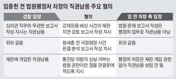 임종헌 전 법원행정처 차장의 직권남용 주요 혐의 정리 표