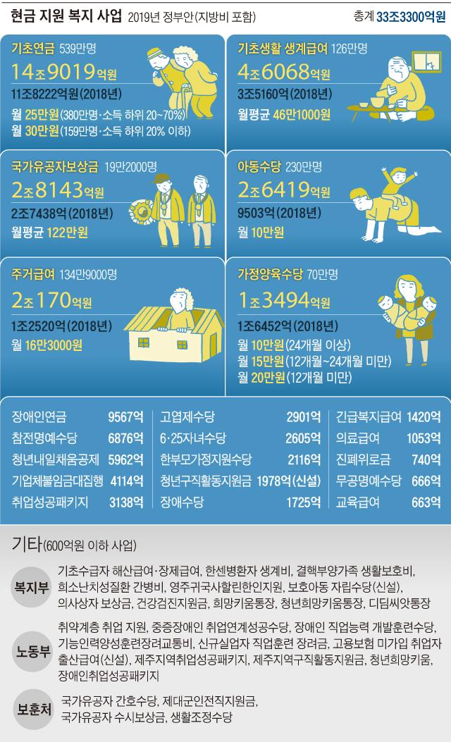 현금 지원 복지 사업 정리 그래픽