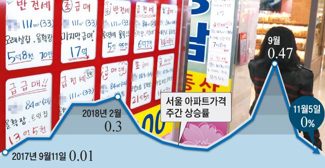 서울 아파트 가격 주간 상승률 그래프