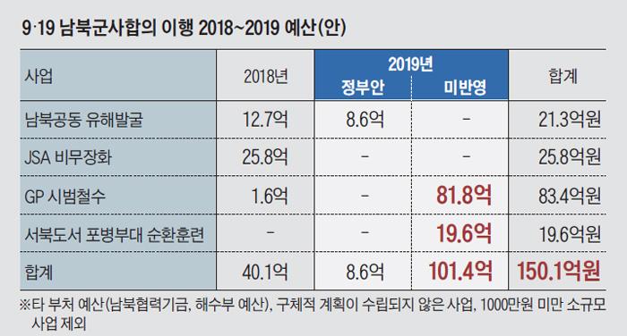 9·19 남북군사합의 이행 2018~2019 예산안