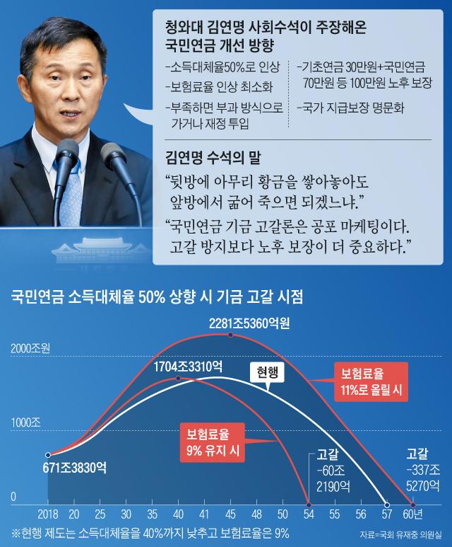 국민연금 소득대체율 50% 상향 시 기금 고갈 시점 외