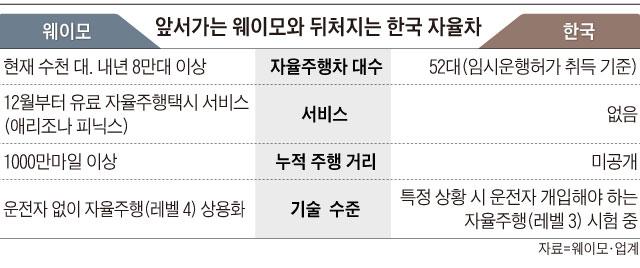 앞서가는 웨이모와 뒤처지는 한국 자율차