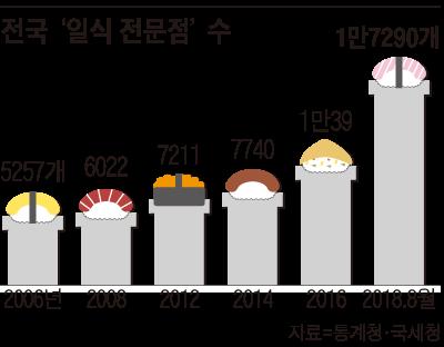 전국 일식전문점 수 그래프