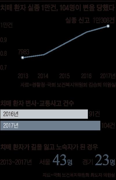 치매 환자 실종 건수 그래프