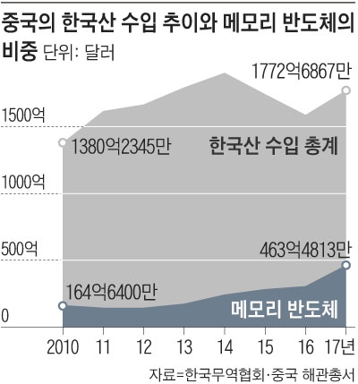Chinese imports from Korea and the share of memory semiconductors