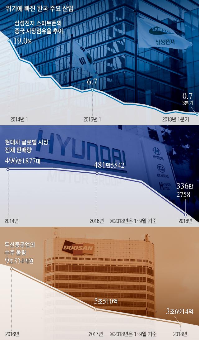위기에 빠진 한국 주요 산업