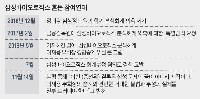 삼성바이오로직스 흔든 참여연대