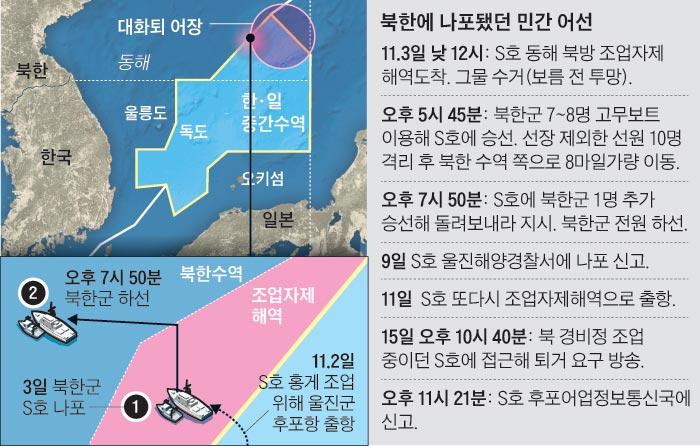 북한에 나포됐던 민간 어선