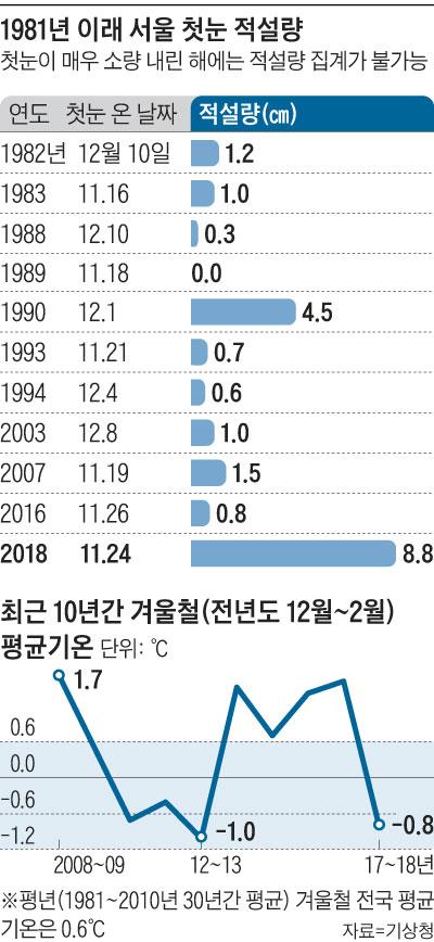 1981년 이래 서울 첫눈 적설량 외