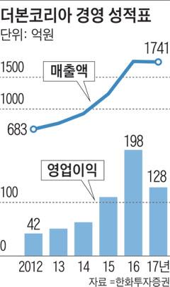 더본코리아 경영 성적표