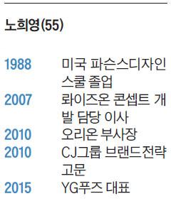 노희영 프로필