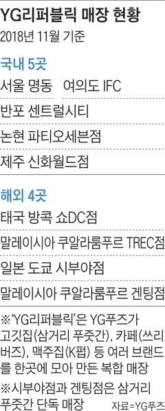 YG리퍼블릭 매장 현황