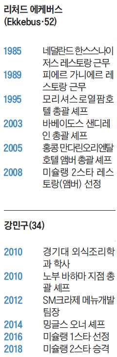 리처드 에케버스와 강민구 프로필