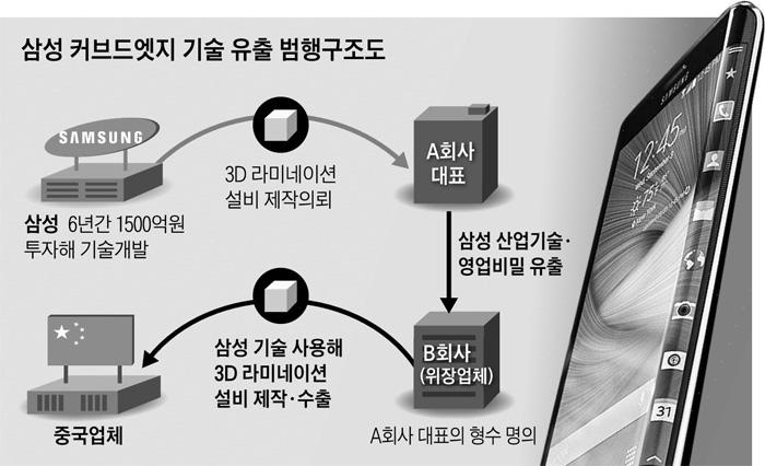 삼성 커브드엣지 기술 유출 범행구조도