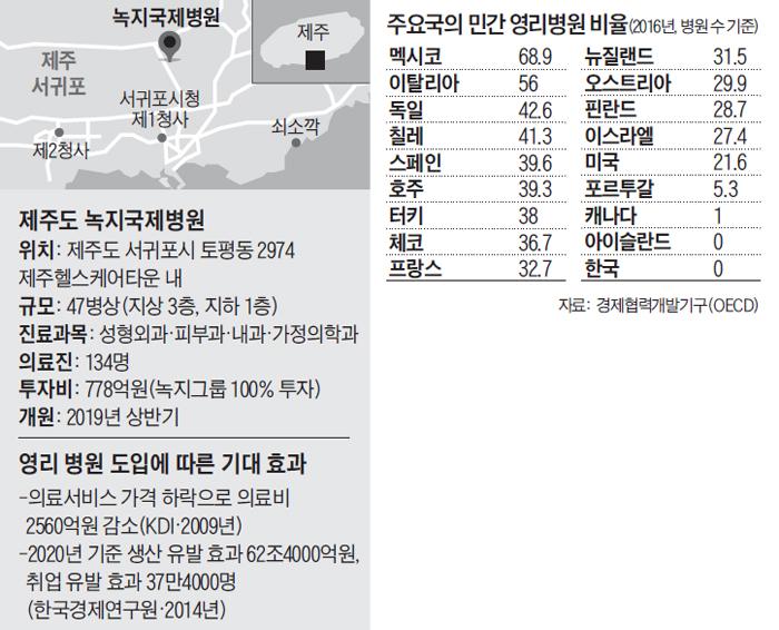 주요국의 민간 영리병원 비율
