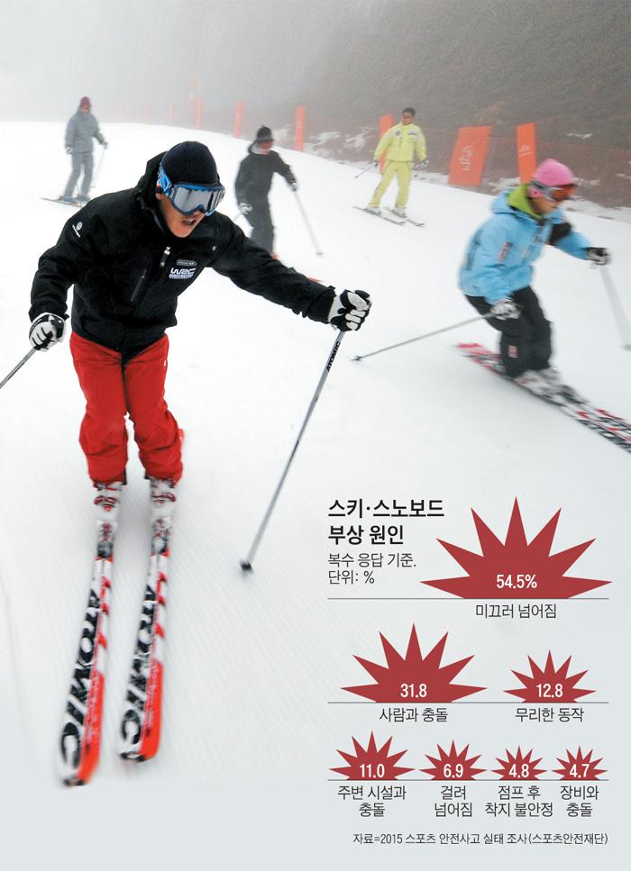 스키, 스노보드 부상 원인 그래프