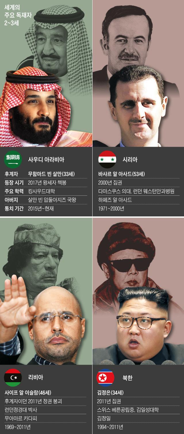 세계의 주요 독재자 2~3세 그래픽