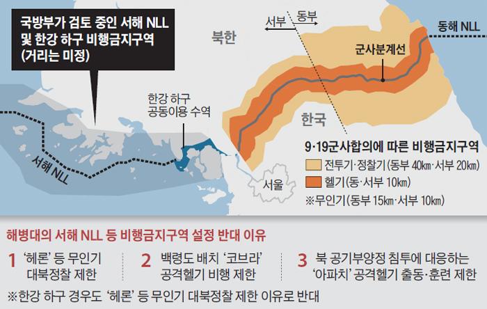 해병대의 서해 NLL 등 비행금지구역 설정 반대 이유