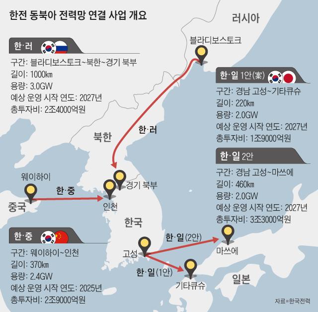 한전 동북아 전력망 연결 사업 개요