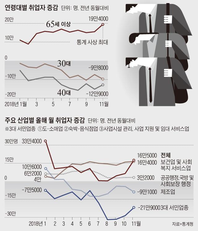 연령대별 취업자 증감 그래프