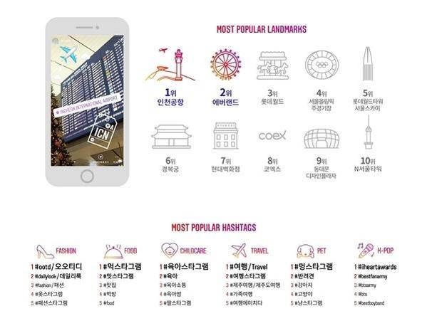 인스타그램에서 가장 많이 언급된 해시태그(#)는 '서울'과 '이태원'