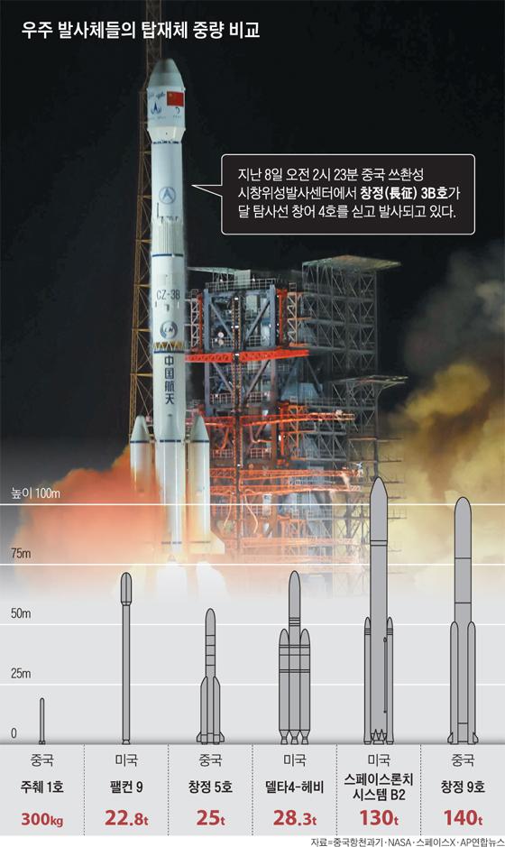 우주 발사체들의 탑재체 중량 비교 그래픽