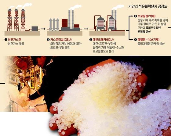 키얀리의 종합 석유화학단지에서 생산된 폴리에틸렌(PE) 제품.