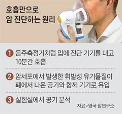 호흡만으로 암 진단하는 원리