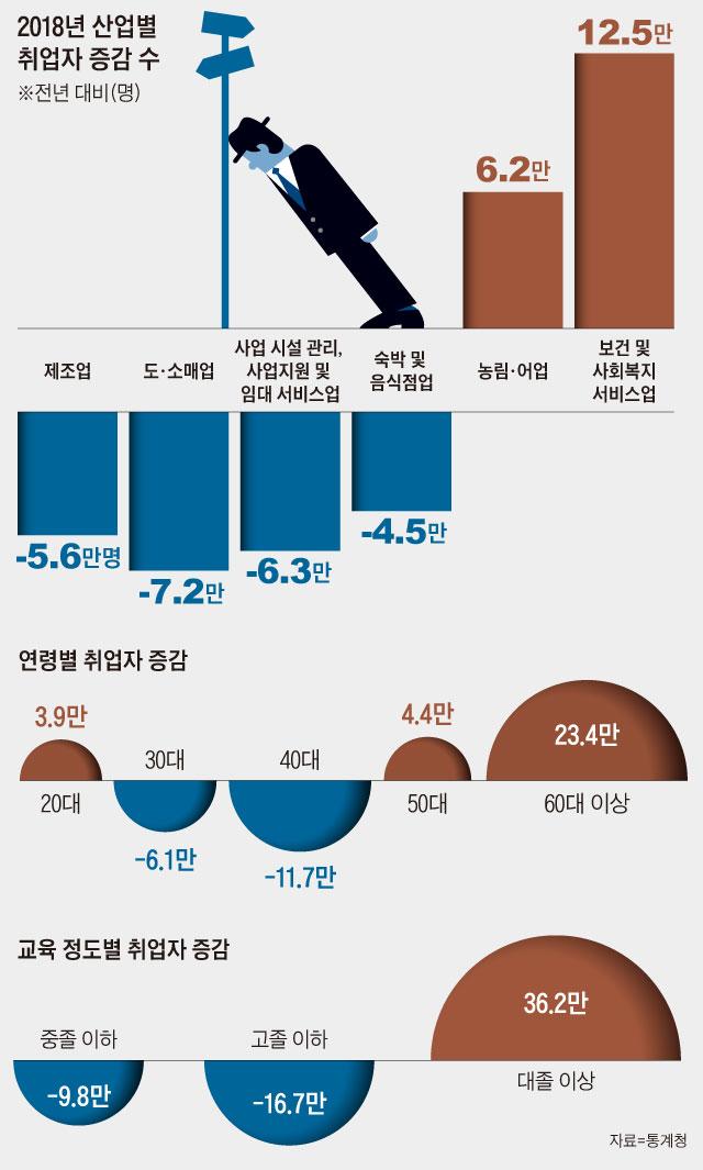 2018년 산업별 취업자 증감 수 그래프
