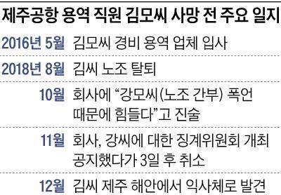 제주공항 용역 직원 김모씨 사망 전 주요 일지표