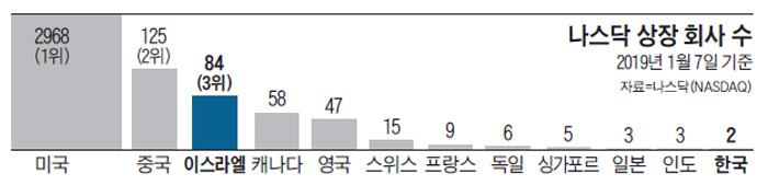 나스닥 상장 회사 수 그래프
