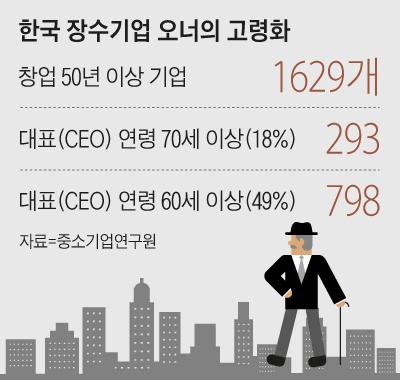 한국 장수기업 오너의 고령화