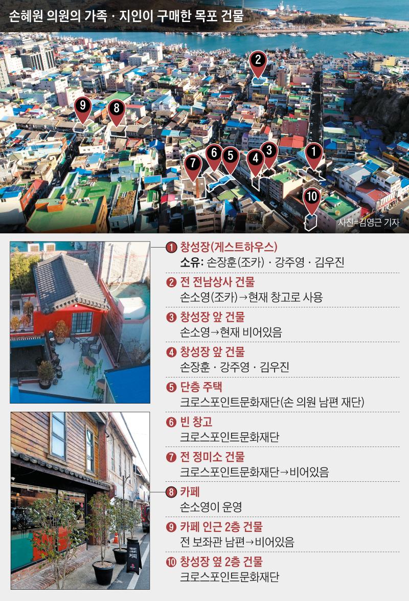 손혜원 의원의 가족·지인이 구매한 목포 건물