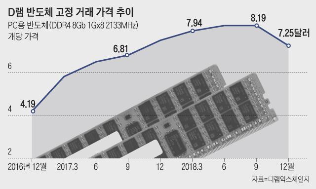"""반도체 긴급회의 """"올해 가격 최대 30% 떨어질 것"""""""