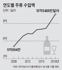 술술 느는 술 수입… 작년 10억달러 돌파