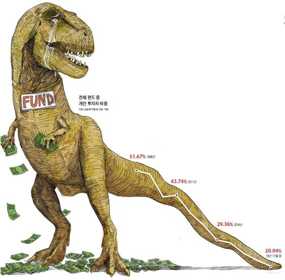 전체 펀드 중 개인 투자자 비중