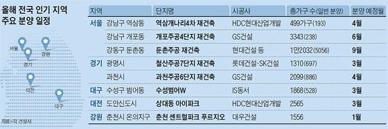 올해 전국 인기 지역 주요 분양 일정