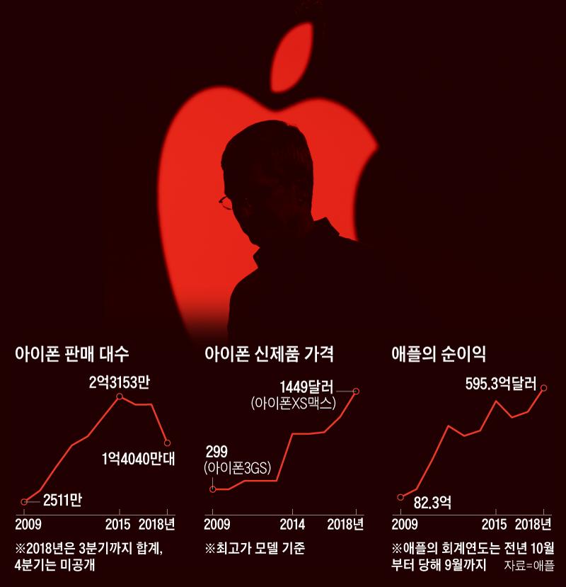 아이폰 판매 대수 그래프