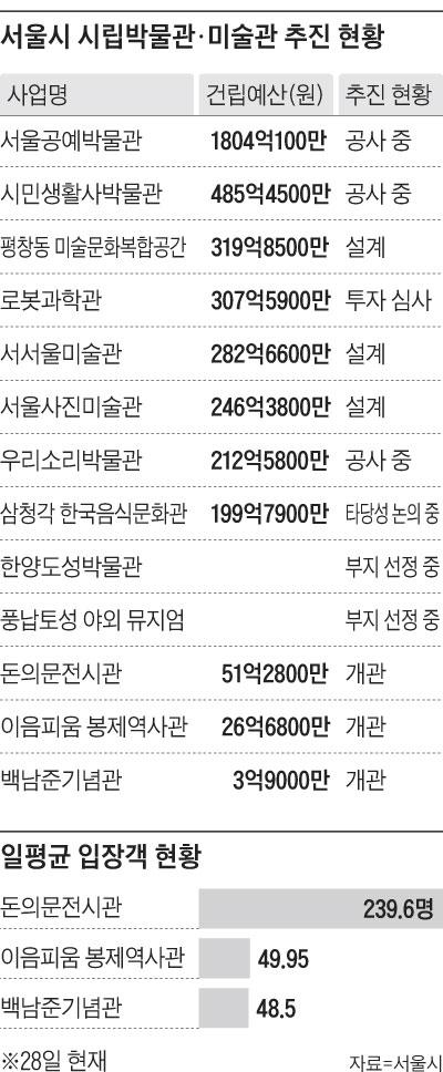 서울시 시립박물관, 미술관 추진 현황 표