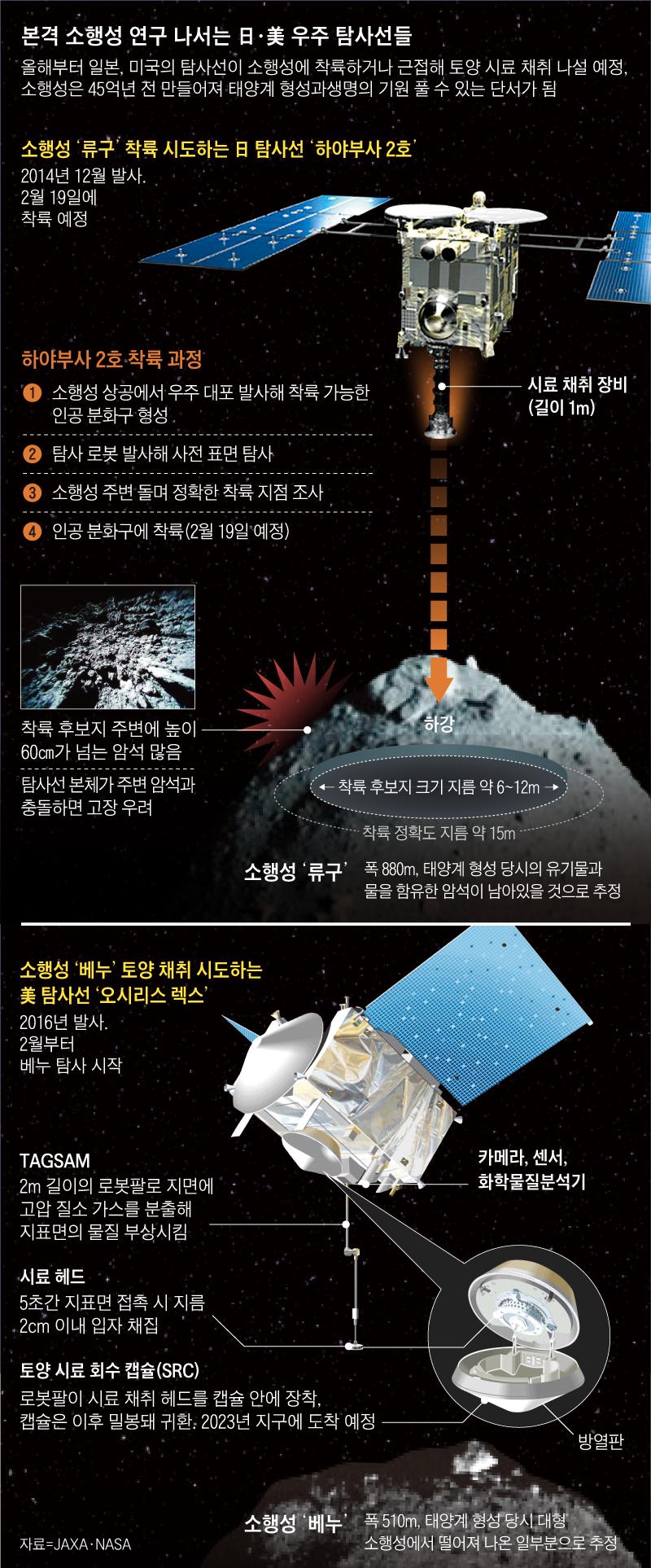 본격 소행성 연구 나서는 日·美 우주 탐사선들