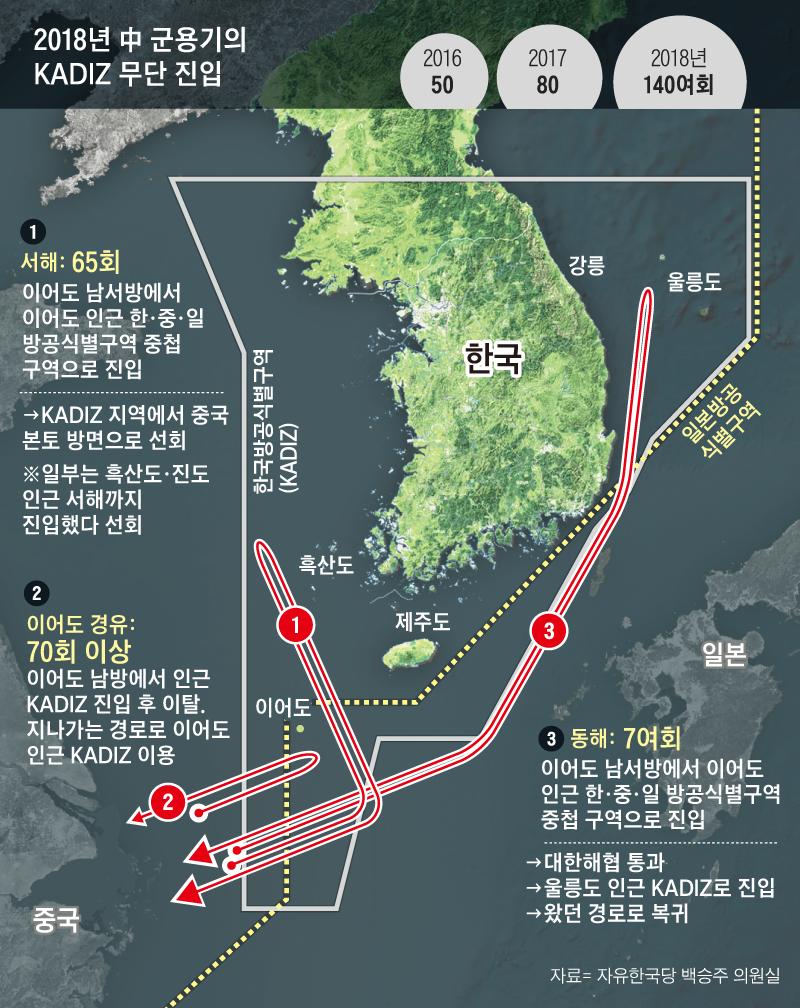 2018년 중국 군용기의 KADIZ 무단 침입