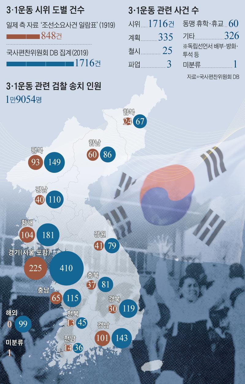 3·1운동 시위 도별 건수 그래프