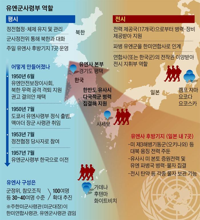 유엔군사령부 역할 그래픽