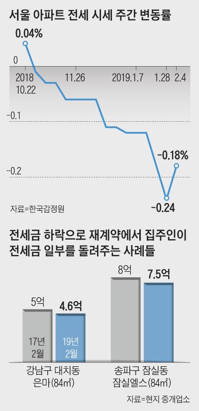 서울 아파트 전세 시세 주간 변동률 외