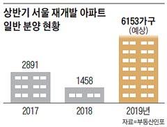 상반기 서울 재개발 아파트 일반 분양 현황