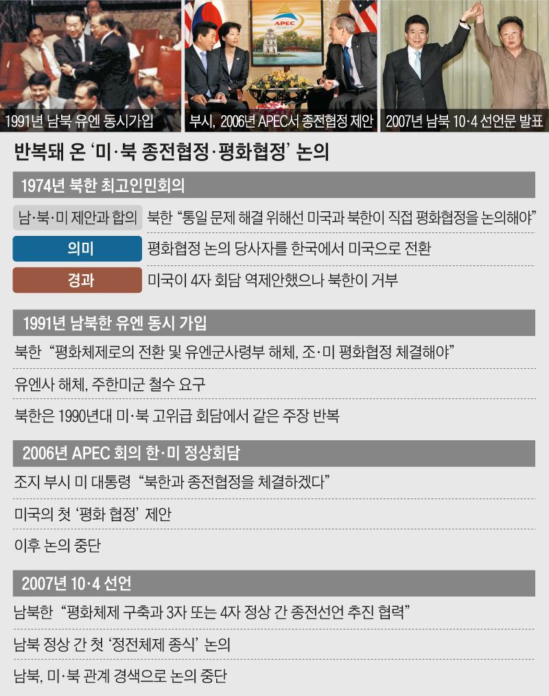 반복돼 온 '미·북 종전협정·평화협정' 논의