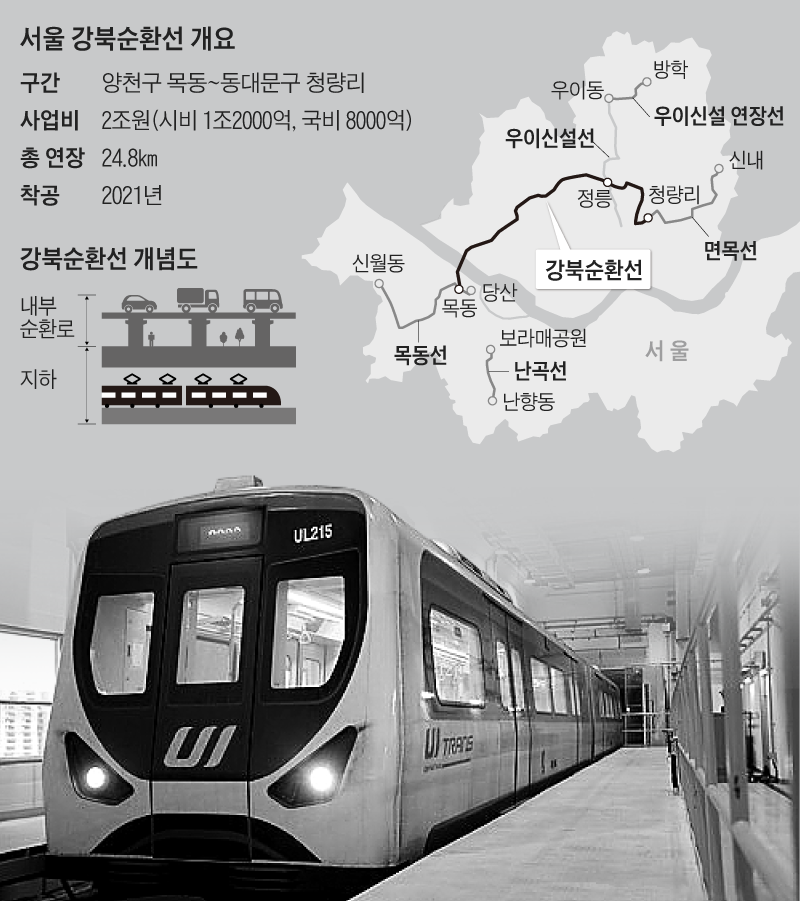 서울 강북순환선 개요