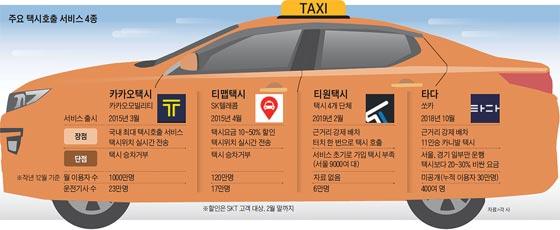 주요 택시호출 서비스 4종