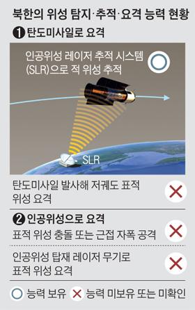 북한의 위성 탐지, 추적, 요격 능력 현황